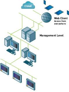 Architecture Web industrielle